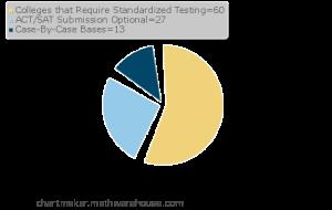 Standardized Testing Graph