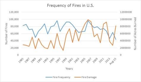U.S. Fire Data